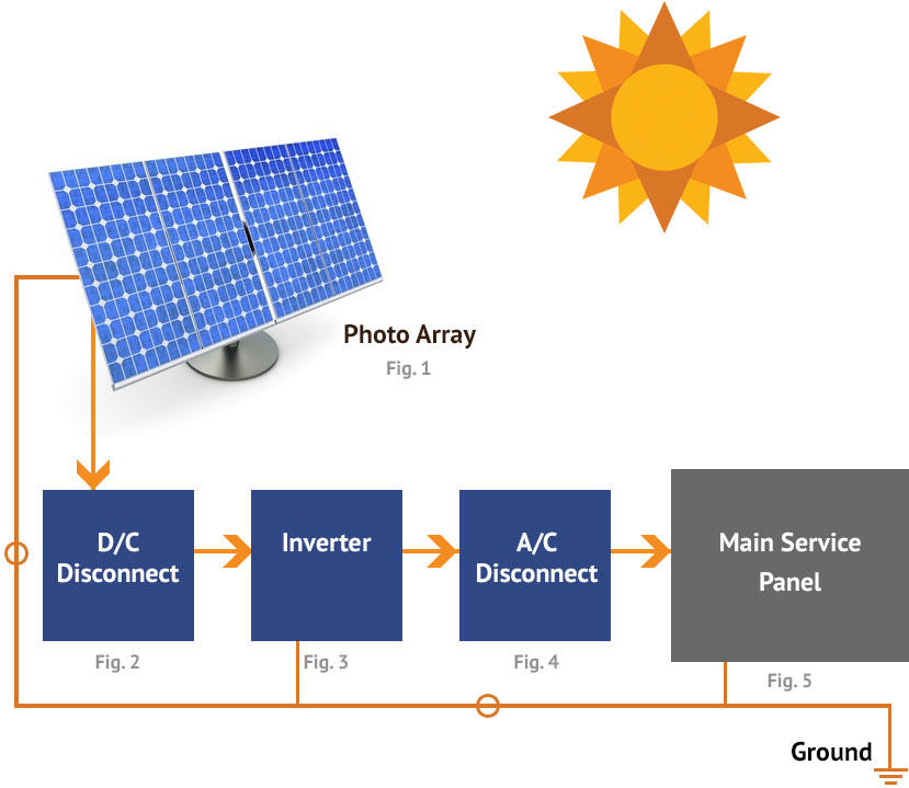 Photovoltaics diagram
